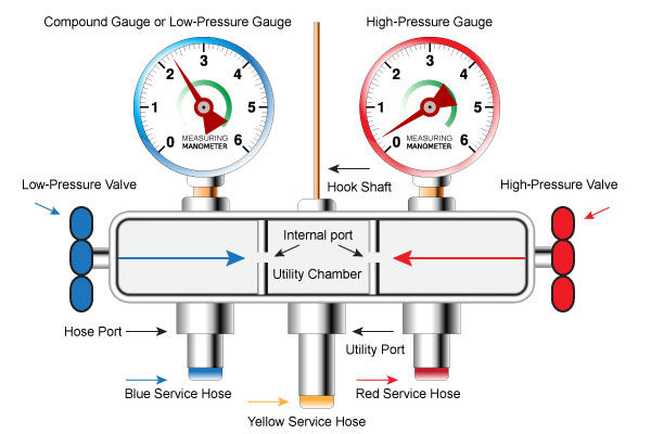 HVAC Gauge Manifolds scheme